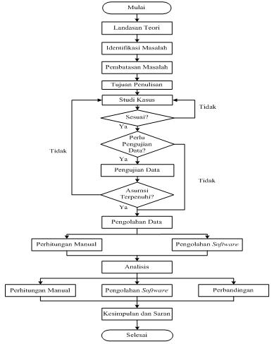 Metodologi Penulisan Laporan Penelitian Andasiallagan92